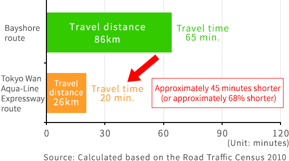Source: Calculated based on the Road Traffic Census 2010